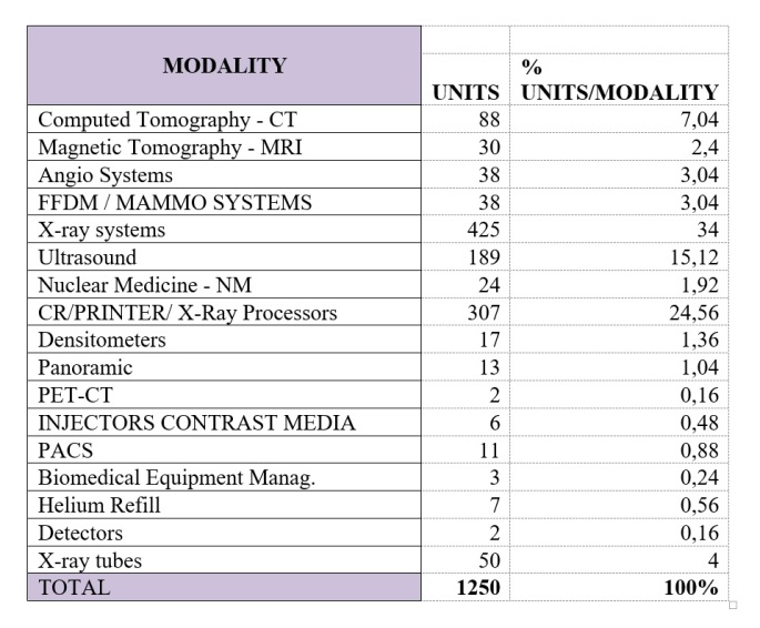 The Management of Medical Equipment in Hospitals
