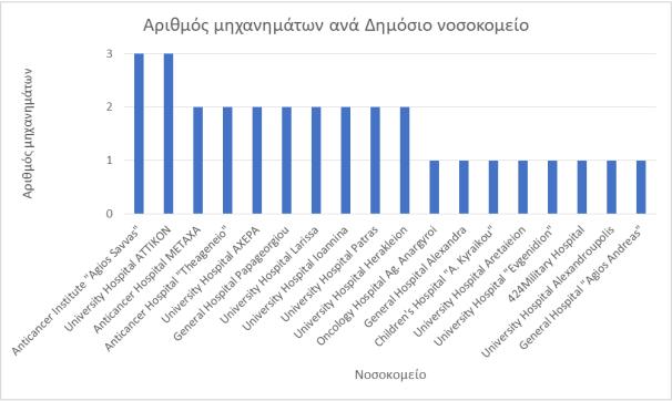ΓΡΑΜΜΙΚΟΙ ΕΠΙΤΑΧΥΝΤΕΣ ΑΝΑ ΝΟΣΟΚΟΜΕΙΟ 2018