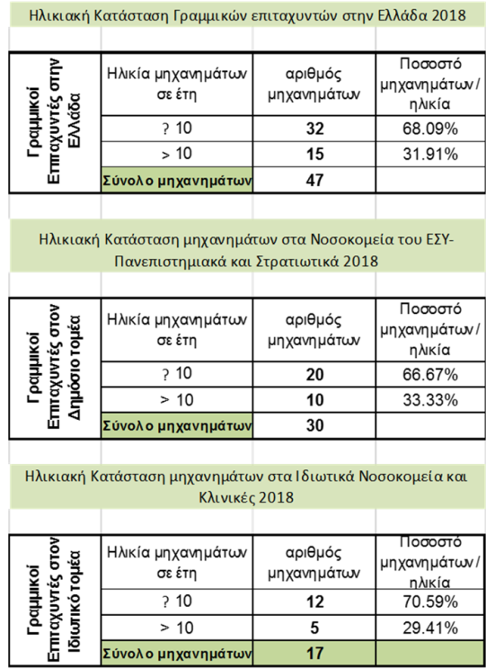 ΓΡΑΜΜΙΚΟΙ ΕΠΙΤΑΧΥΝΤΕΣ ΠΙΝΑΚΕΣ 2018